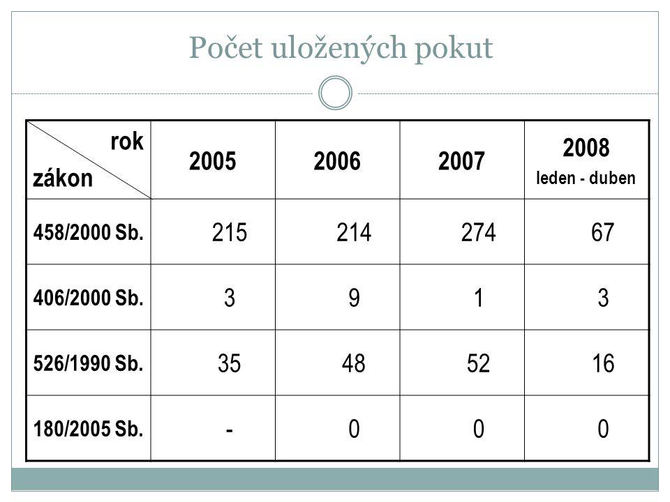 Počet uložených pokut rok zákon 200520062007 2008 leden - duben 458/2000 Sb. 21521427467 406/2000 Sb. 3913 526/1990 Sb. 35485216 180/2005 Sb. -000