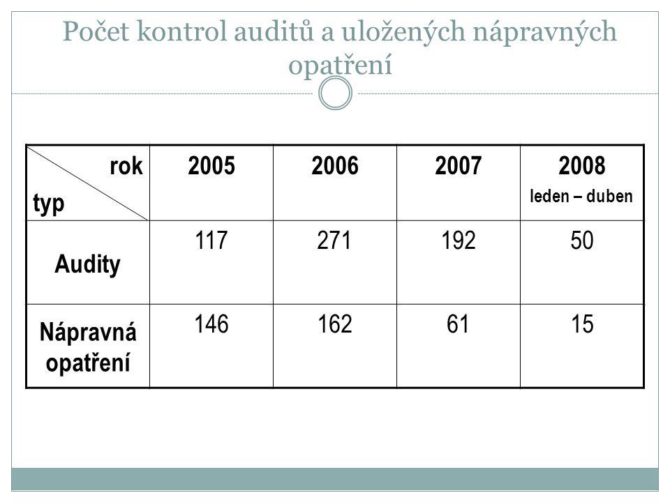 Počet kontrol auditů a uložených nápravných opatření rok typ 2005200620072008 leden – duben Audity 11727119250 Nápravná opatření 1461626115