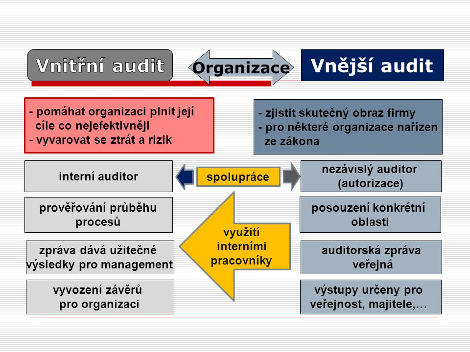 Vnější audit interní auditor prověřování průběhu procesů posouzení konkrétní oblasti nezávislý auditor (autorizace) auditorská zpráva veřejná - pomáhat organizaci plnit její cíle co nejefektivněji - vyvarovat se ztrát a rizik - zjistit skutečný obraz firmy - pro některé organizace nařízen ze zákona Organizace zpráva dává užitečné výsledky pro management vyvození závěrů pro organizaci výstupy určeny pro veřejnost, majitele,… využití interními pracovníky spolupráce