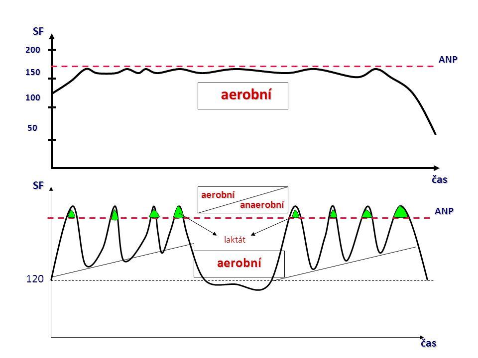 okamžitou kontrolu SF během tréninku okamžitou kontrolu SF během tréninku zatížení v individuálně definovaných tréninkových zatížení v individuálně definovaných tréninkových zónách zónách zvýšit efektivitu tréninkového zatížení zvýšit efektivitu tréninkového zatížení MONITOR SRDEČNÍ FREKVENCE
