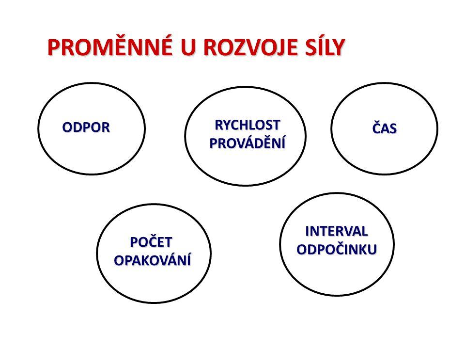 ODPOR : různé typy břemen : hmotnost vlastního těla : silový odpor vyvíjený partnerem : odpor pružných předmětů : atd.