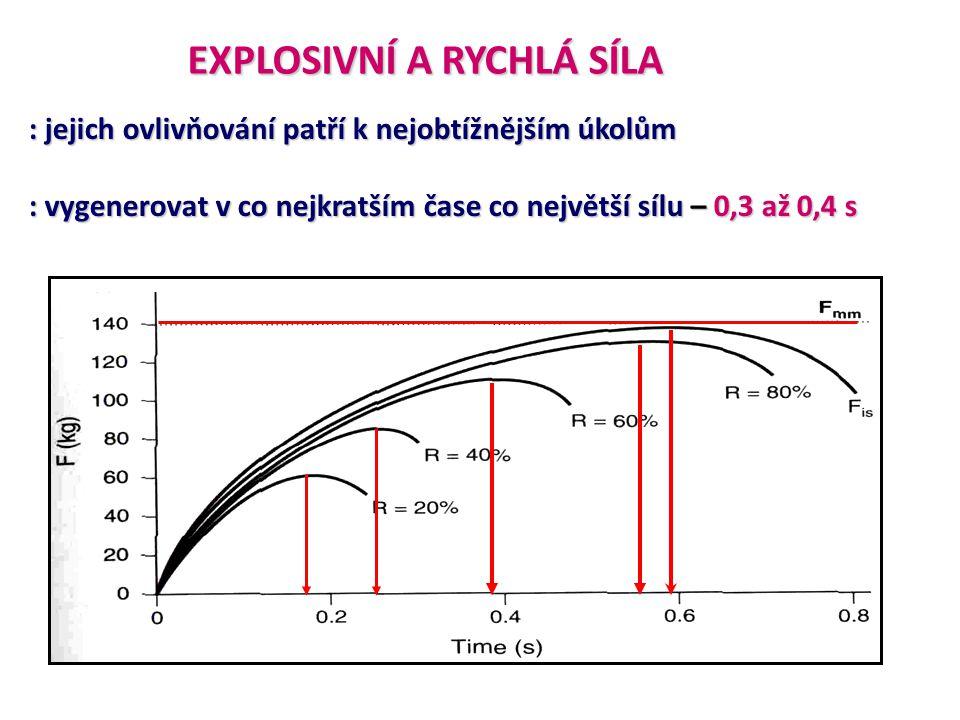 EXPLOSIVNÍ A RYCHLÁ SÍLA : odraz při sprintu od 0,08 do 0,10 s : při skoku dalekém od 0,11 do 0,12 s : při skoku vysokém kolem 0,18 s : odraz pažemi od 0,18 do 0,21 s ESD – explosivní silový deficit (Zatsiorsky, 1995) : silový potenciál sportovce, jenž nebyl využit při provádění pohybu.
