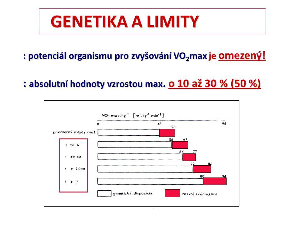 (Wasserman, 1999) ATP O2O2O2O2 O2O2O2O2 CO 2 VO 2 max závisí na: velikost transportních orgánů (plíce, srdce,…) a místa využití (typu svalového vlákna) a místa využití (typu svalového vlákna) Robustnější jedinci mají vyšší VO 2 max (L.min -1 ) / ml.kg -1.min -1 Nevýhoda:například běh, chůze Výhoda:veslování, cyklistika (ne vrchaři) :dráhový cyklisti, běžci na lyžích