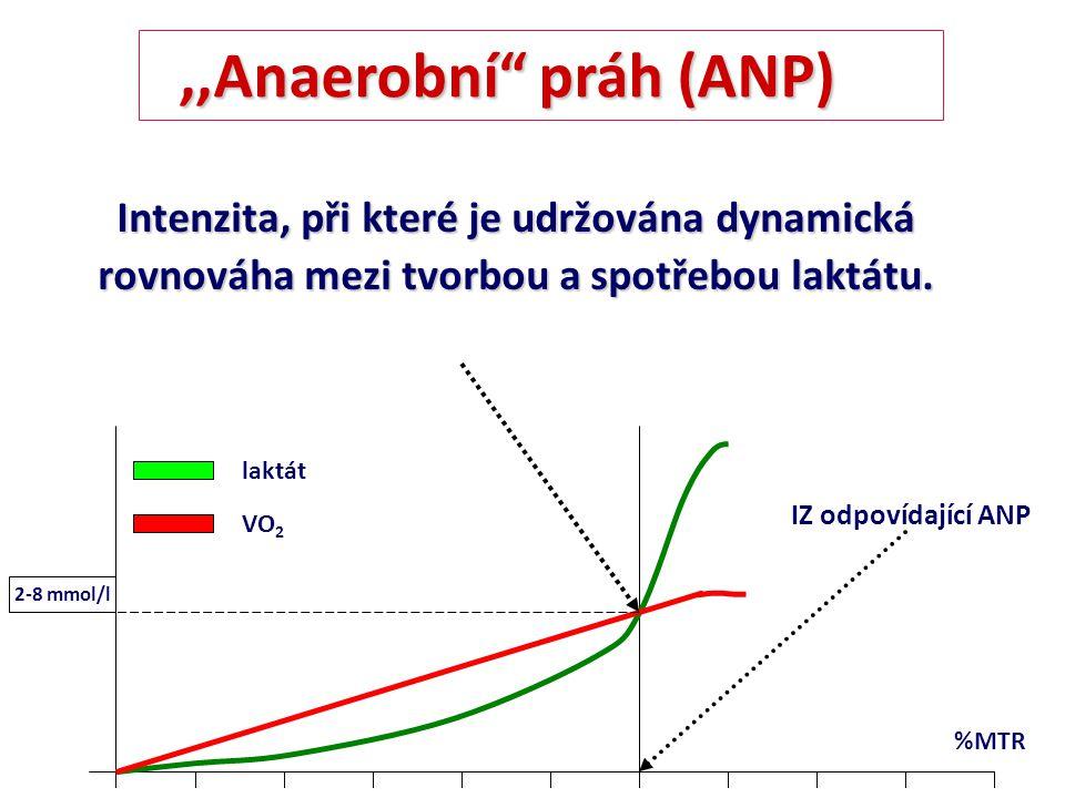 INTERVALOVÝ TRÉNINK založený na dynamice VO 2 : založený na dynamice VO 2 : krátký interval zatížení 15 s : 15 s zotavení – zvyšování aerobní kapacity 1:1 – zvyšování anaerobní kapacity 1:1 (60-240 s) – zvyšování anaerobní kapacity 1:1 (60-240 s) : nízká produkce laktátu, není porušena rovnováha !!.
