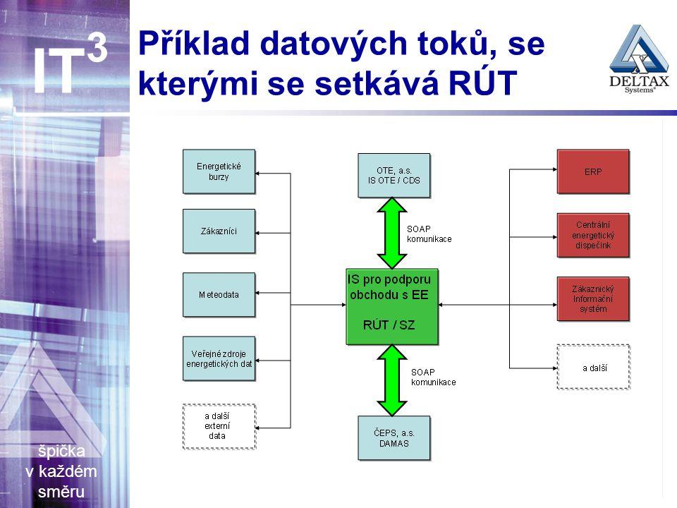 špička v každém směru IT 3 Příklad datových toků, se kterými se setkává RÚT