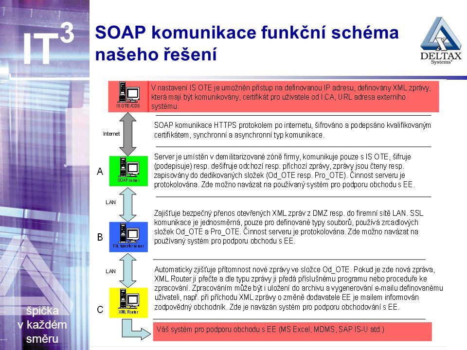 špička v každém směru IT 3 SOAP komunikace funkční schéma našeho řešení