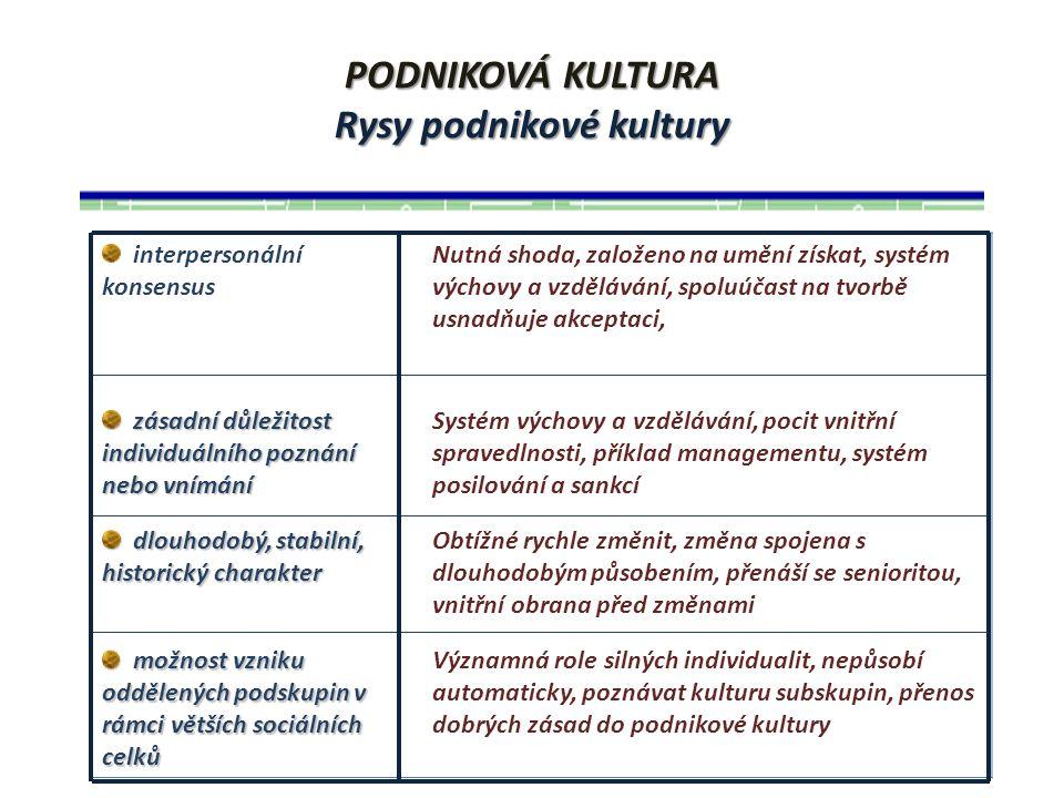 PODNIKOVÁ KULTURA Integrované schéma dopadu podnikové kultury INDIVIDUÁLNÍ VNÍMÁNÍ PODNIK SPOLEČNOST NORMY HODNOTY
