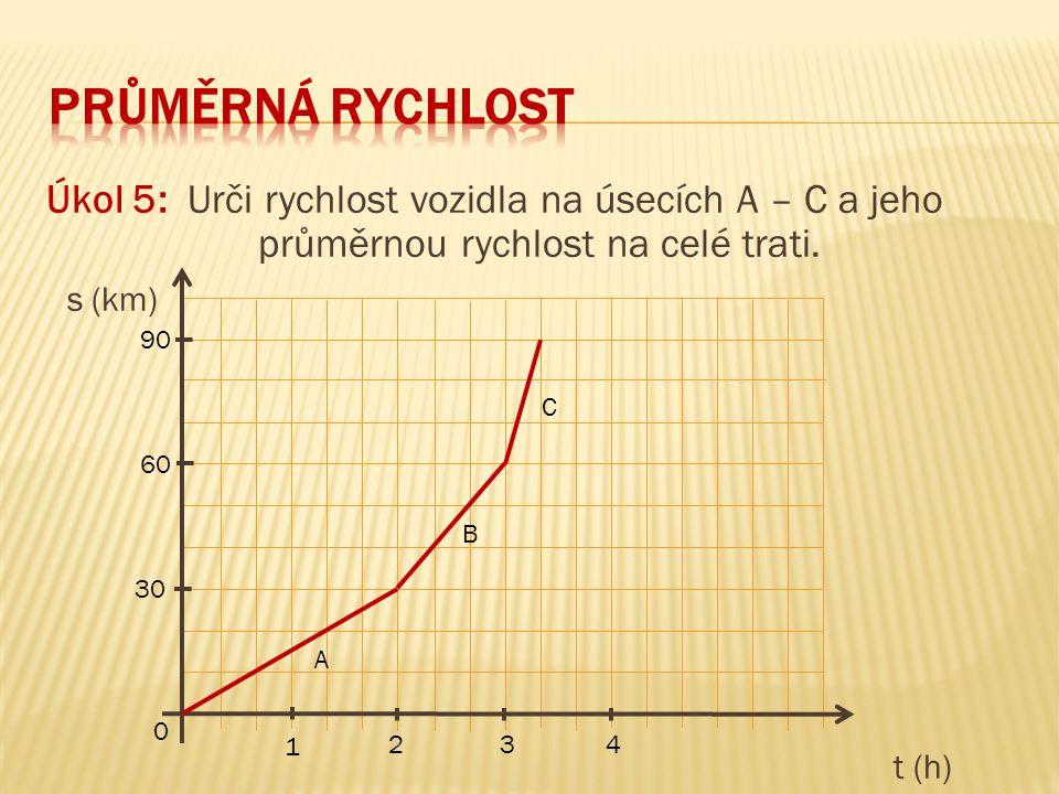 Úkol 5: Urči rychlost vozidla na úsecích A – C a jeho průměrnou rychlost na celé trati. s (km) t (h) 90 60 30 0 1 3 2 4 A B C