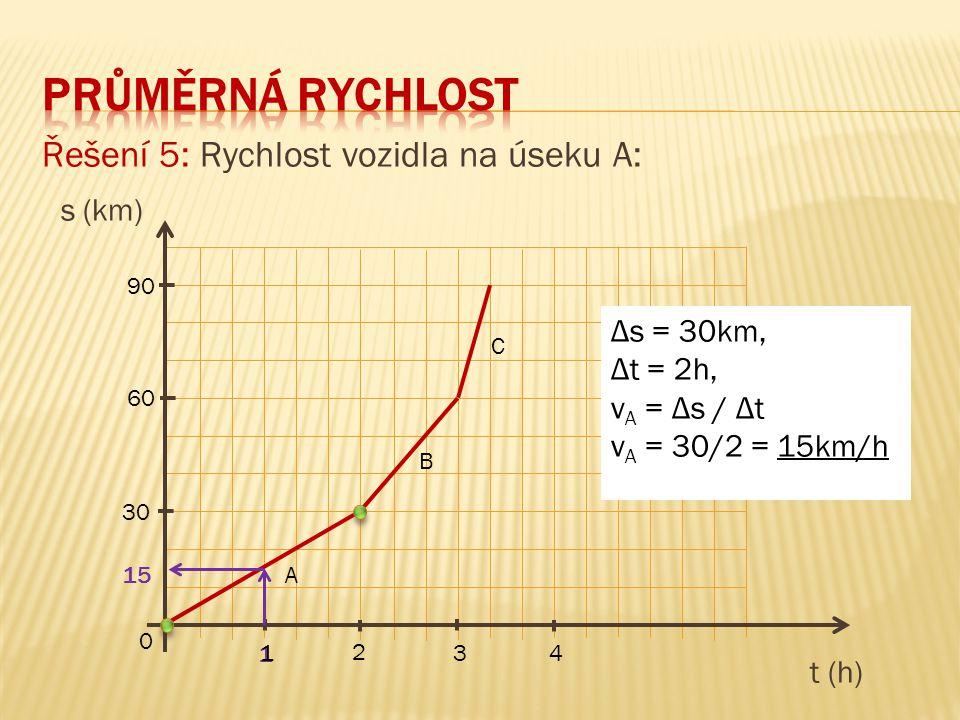 Řešení 5: Rychlost vozidla na úseku A: s (km) t (h) 90 60 30 0 1 3 2 4 A B C Δs = 30km, Δt = 2h, v A = Δs / Δt v A = 30/2 = 15km/h 15 1