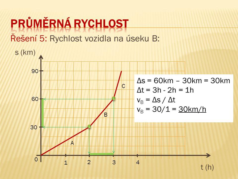 Řešení 5: Rychlost vozidla na úseku B: s (km) t (h) 90 60 30 0 1 3 2 4 A B C Δs = 60km – 30km = 30km Δt = 3h - 2h = 1h v B = Δs / Δt v B = 30/1 = 30km/h