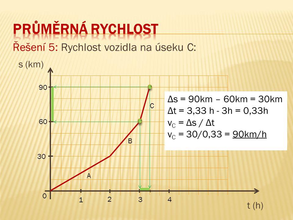 Řešení 5: Rychlost vozidla na úseku C: s (km) t (h) 90 60 30 0 1 3 2 4 A B C Δs = 90km – 60km = 30km Δt = 3,33 h - 3h = 0,33h v C = Δs / Δt v C = 30/0