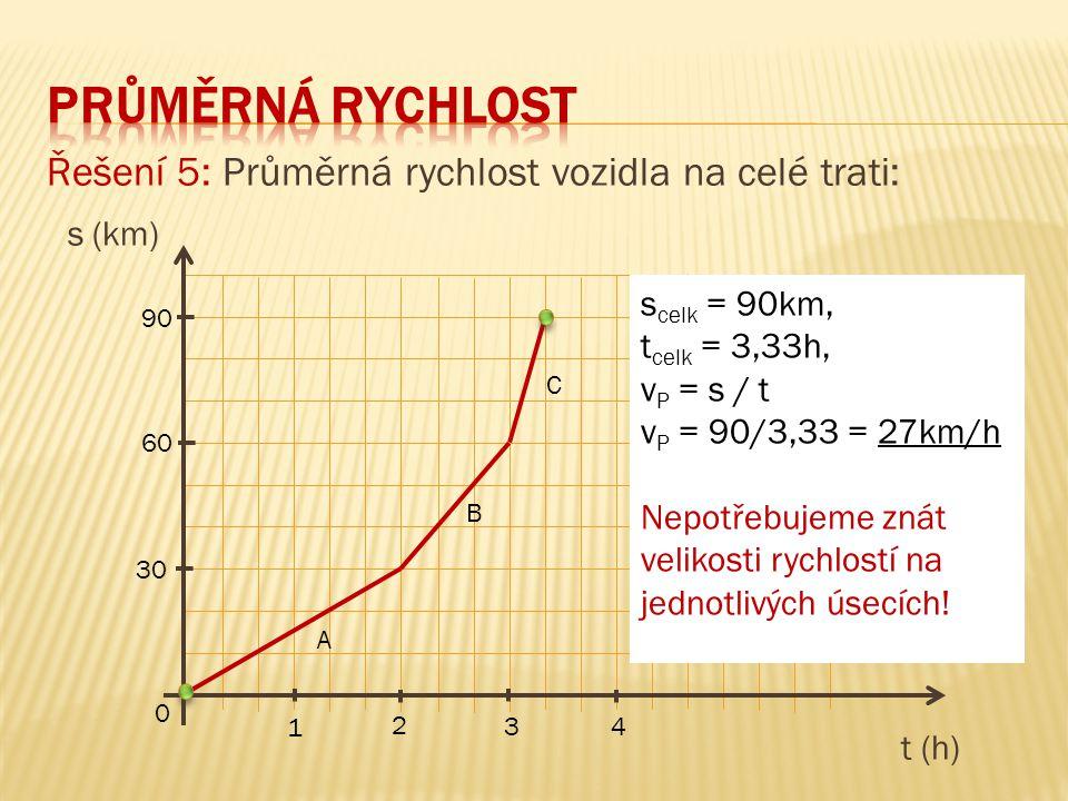 Řešení 5: Průměrná rychlost vozidla na celé trati: s (km) t (h) 90 60 30 0 1 3 2 4 A B C s celk = 90km, t celk = 3,33h, v P = s / t v P = 90/3,33 = 27km/h Nepotřebujeme znát velikosti rychlostí na jednotlivých úsecích!