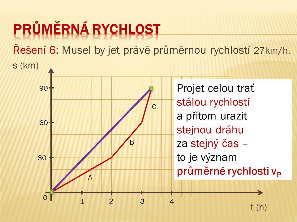 Řešení 6: Musel by jet právě průměrnou rychlostí 27km/h. s (km) t (h) 90 60 30 0 1 3 2 4 A B C Projet celou trať stálou rychlostí a přitom urazit stej