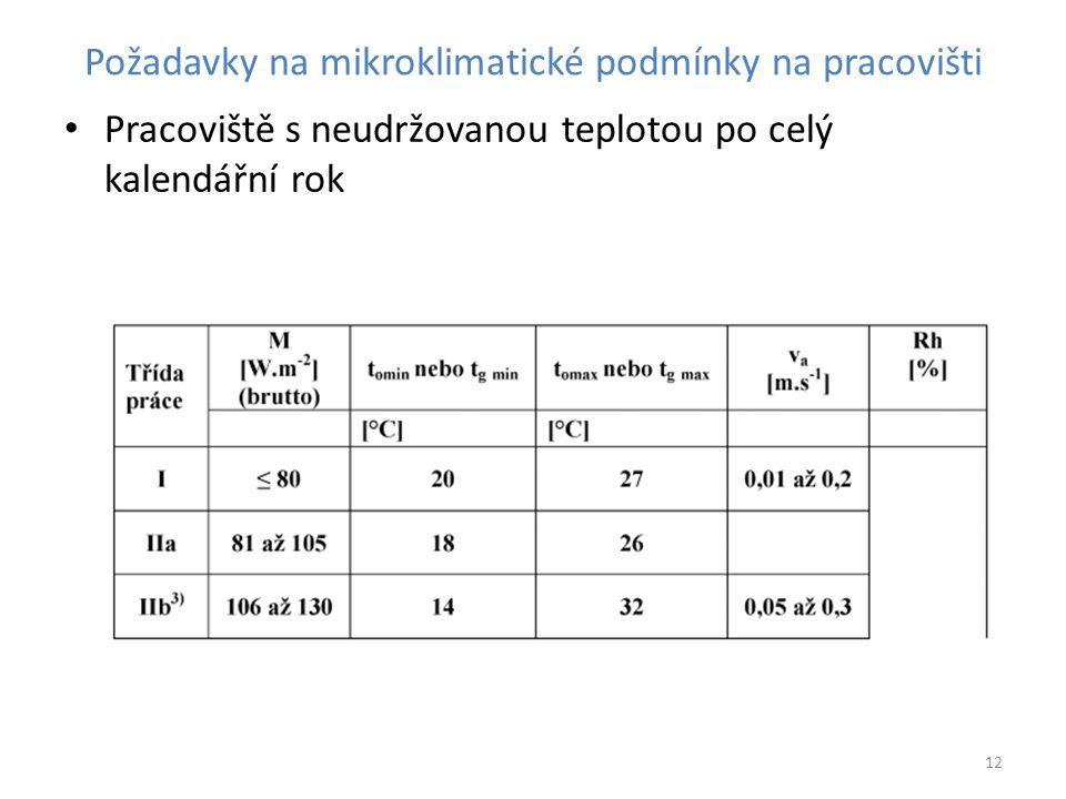 Požadavky na mikroklimatické podmínky na pracovišti Pracoviště s neudržovanou teplotou po celý kalendářní rok 12