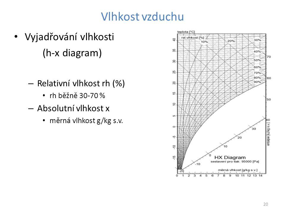 Vlhkost vzduchu Vyjadřování vlhkosti (h-x diagram) – Relativní vlhkost rh (%) rh běžně 30-70 % – Absolutní vlhkost x měrná vlhkost g/kg s.v.