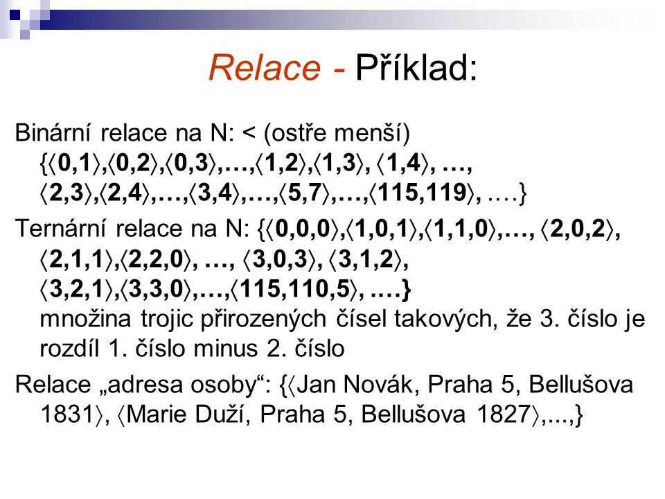 Relace - Příklad: Binární relace na N: < (ostře menší) {  0,1 ,  0,2 ,  0,3 ,…,  1,2 ,  1,3 ,  1,4 , …,  2,3 ,  2,4 ,…,  3,4 ,…,  5