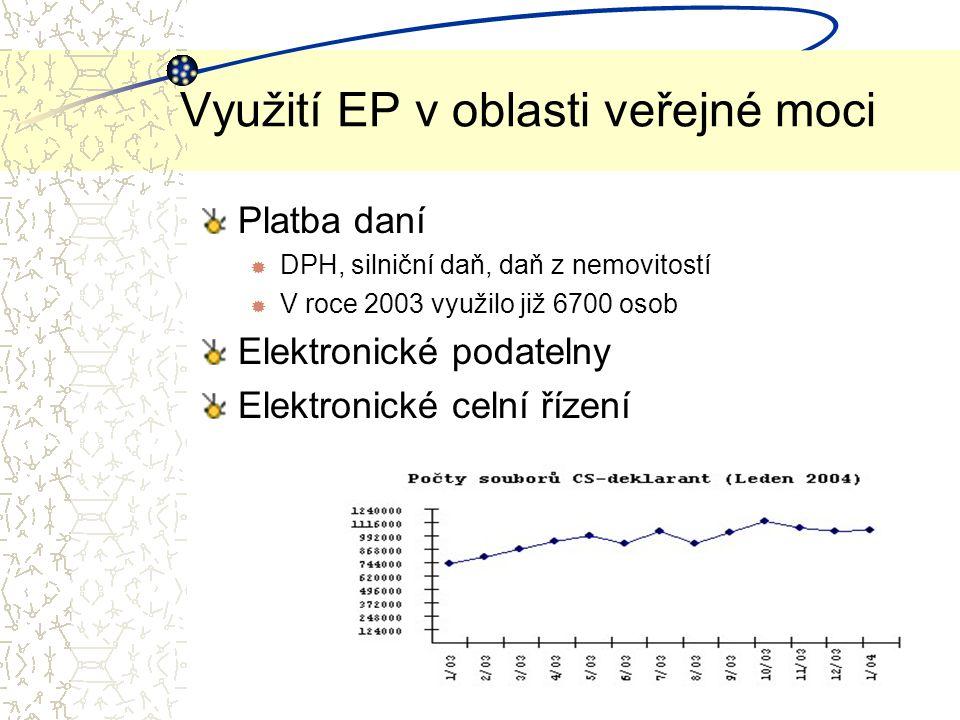 Využití EP v oblasti veřejné moci Platba daní ® DPH, silniční daň, daň z nemovitostí ® V roce 2003 využilo již 6700 osob Elektronické podatelny Elektronické celní řízení