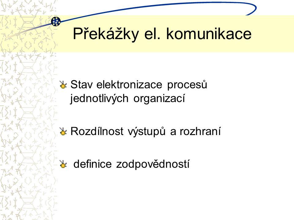 Stav elektronizace procesů jednotlivých organizací Rozdílnost výstupů a rozhraní definice zodpovědností