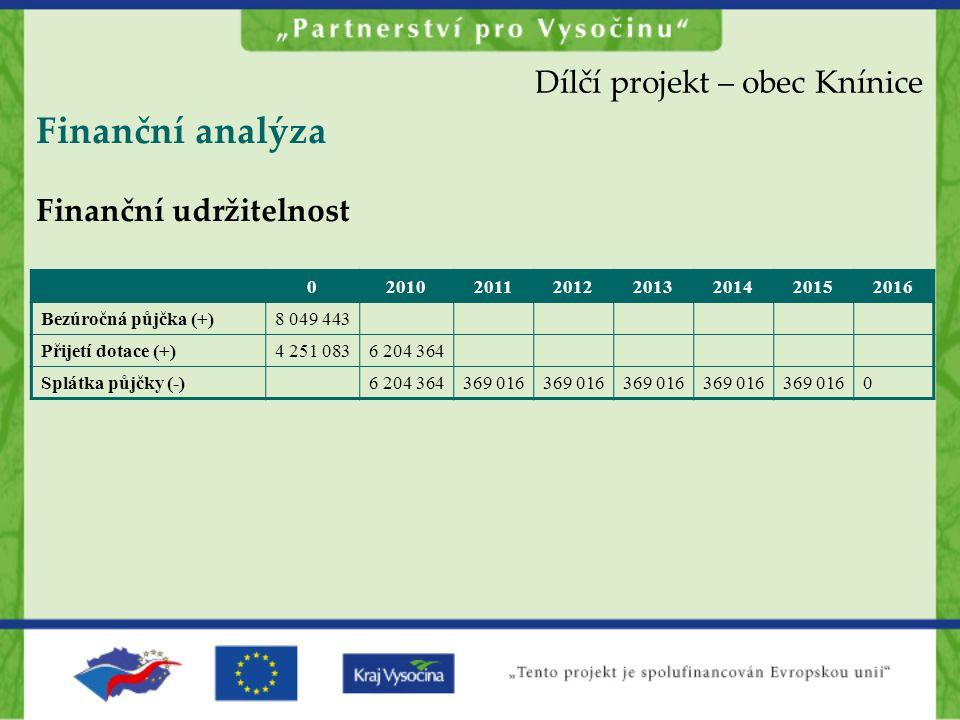 Finanční analýza Finanční udržitelnost Dílčí projekt – obec Knínice 02010201120122013201420152016 Bezúročná půjčka (+)8 049 443 Přijetí dotace (+)4 251 0836 204 364 Splátka půjčky (-)6 204 364369 016 0