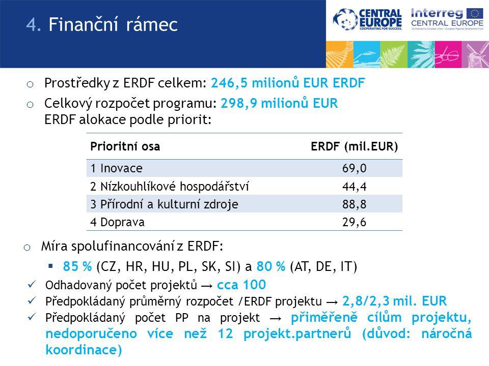 o Prostředky z ERDF celkem: 246,5 milionů EUR ERDF o Celkový rozpočet programu: 298,9 milionů EUR ERDF alokace podle priorit: 4. Finanční rámec Priori