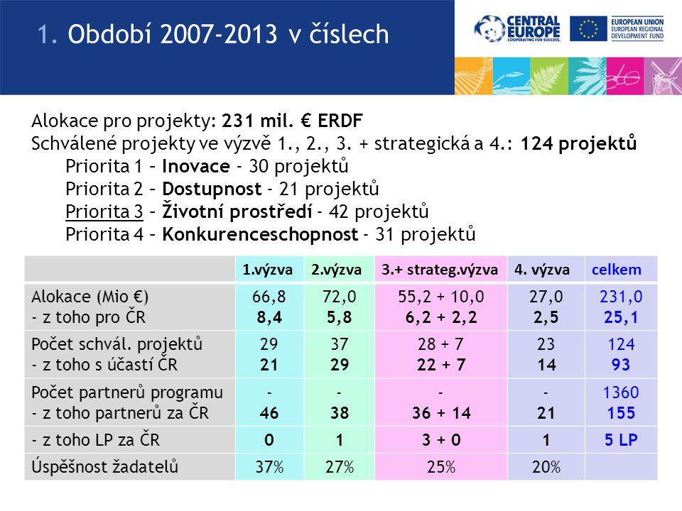 1.výzva2.výzva3.+ strateg.výzva4. výzvacelkem Alokace (Mio €) - z toho pro ČR 66,8 8, 4 72,0 5,8 55,2 + 10,0 6,2 + 2,2 27,0 2,5 231,0 25,1 Počet schvá