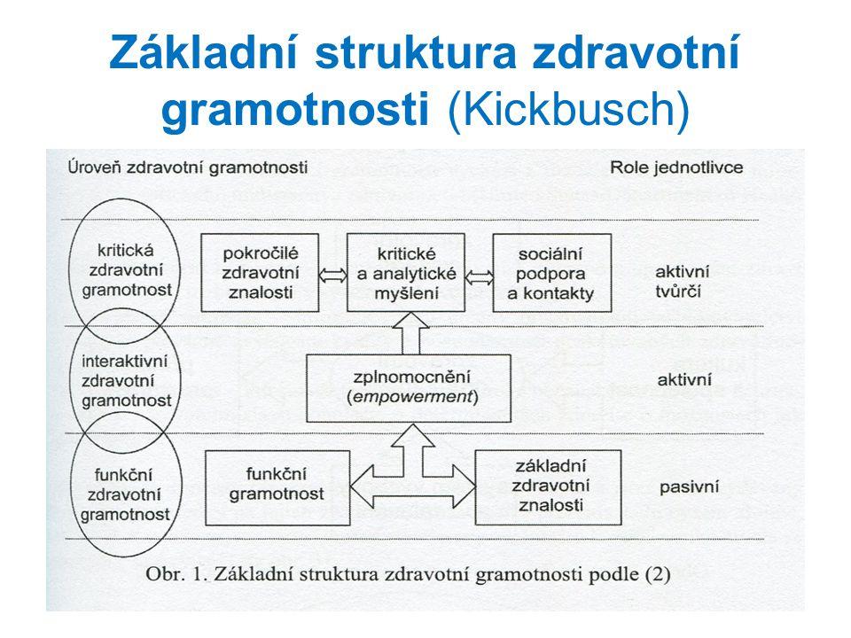 Základní struktura zdravotní gramotnosti (Kickbusch)