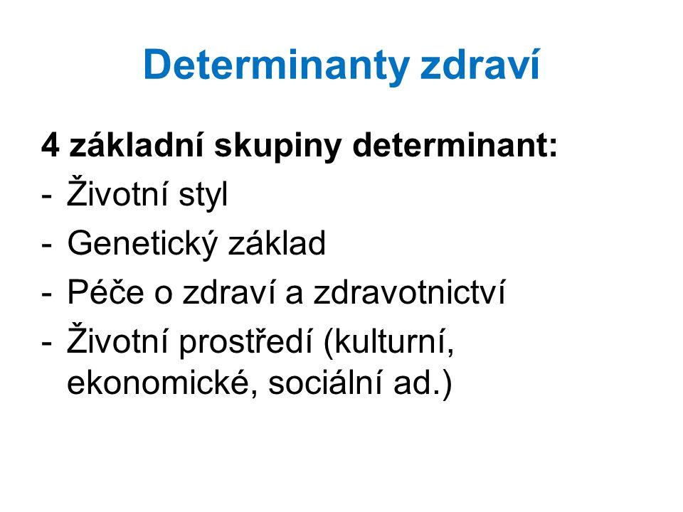 Determinanty zdraví 4 základní skupiny determinant: -Životní styl -Genetický základ -Péče o zdraví a zdravotnictví -Životní prostředí (kulturní, ekono