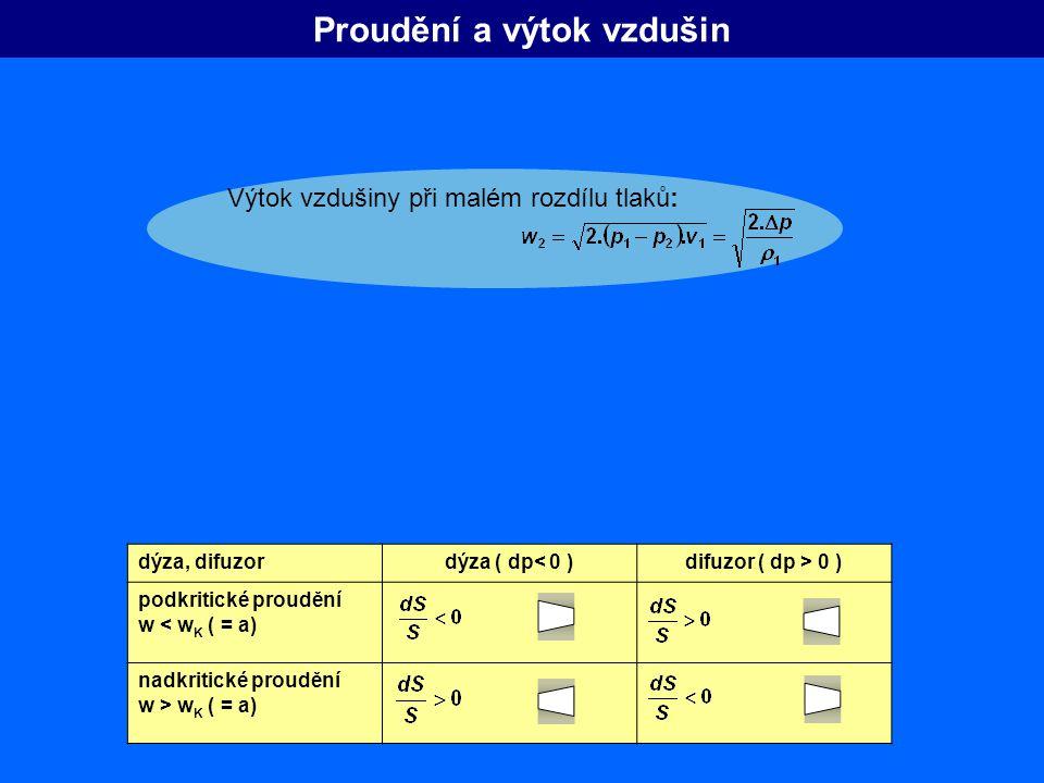 Proudění a výtok vzdušin dýza, difuzordýza ( dp< 0 )difuzor ( dp > 0 ) podkritické proudění w < w K ( = a) nadkritické proudění w > w K ( = a) Výtok v