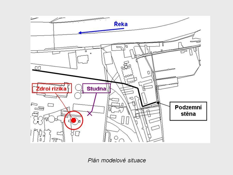 Plán modelové situace