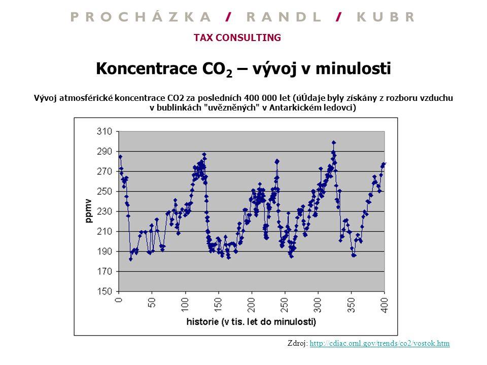 TAX CONSULTING Koncentrace CO 2 – vývoj v minulosti Vývoj atmosférické koncentrace CO2 za posledních 400 000 let (úÚdaje byly získány z rozboru vzduch