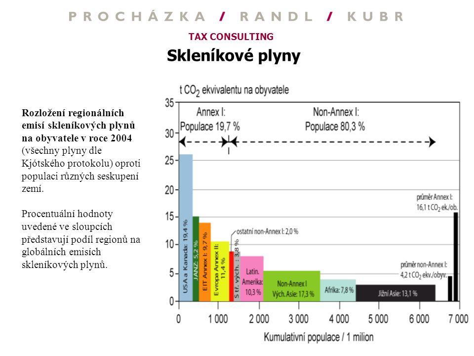 TAX CONSULTING Skleníkové plyny Rozložení regionálních emisí skleníkových plynů na obyvatele v roce 2004 (všechny plyny dle Kjótského protokolu) oprot