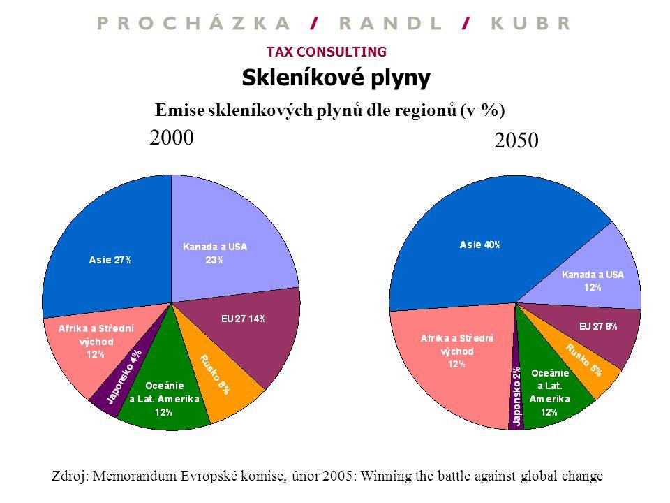 TAX CONSULTING Skleníkové plyny Emise skleníkových plynů dle regionů (v %) Zdroj: Memorandum Evropské komise, únor 2005: Winning the battle against gl