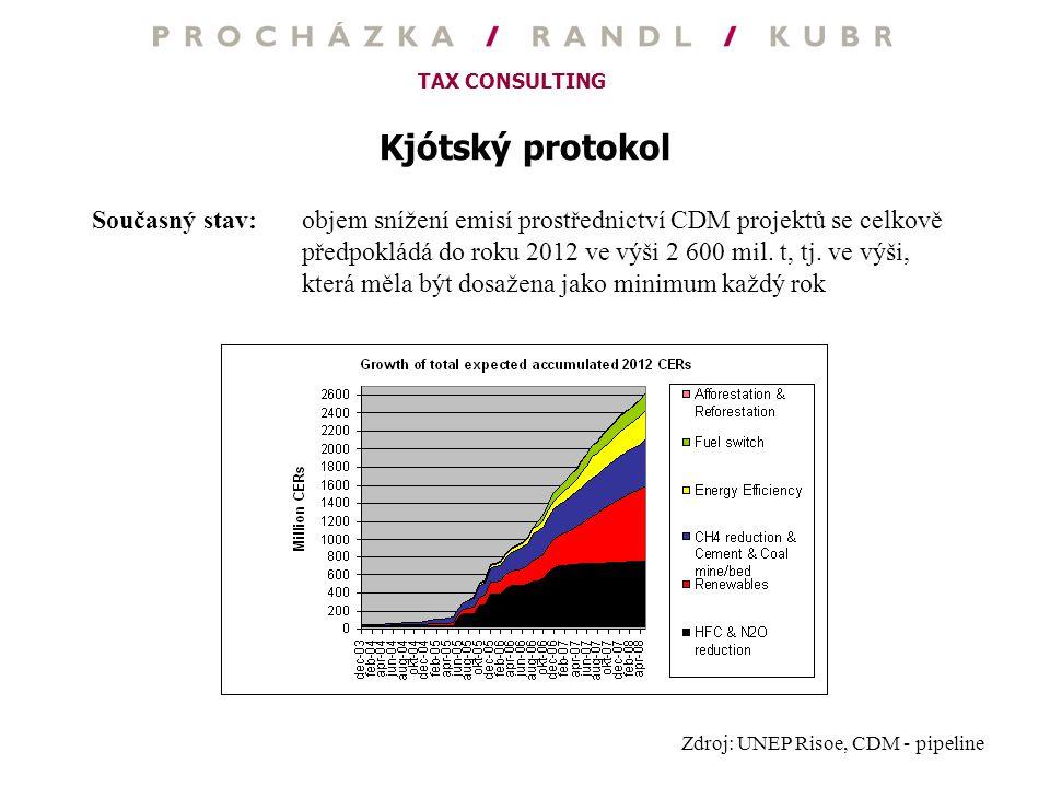 TAX CONSULTING Kjótský protokol Současný stav:objem snížení emisí prostřednictví CDM projektů se celkově předpokládá do roku 2012 ve výši 2 600 mil. t