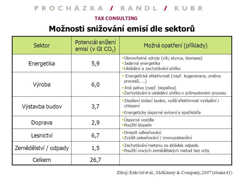 TAX CONSULTING Možnosti snižování emisí dle sektorů Sektor Potenciál snížení emisí (v Gt CO 2 ) Možná opatření (příklady) Energetika5,9  Obnovitelné