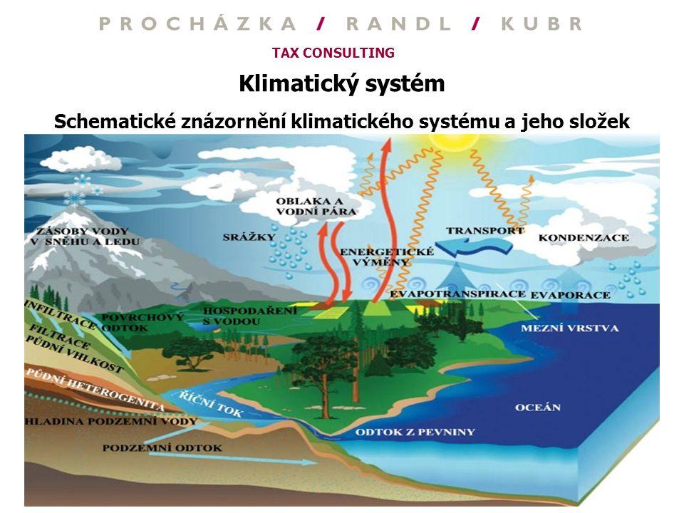 TAX CONSULTING Klimatický systém Schematické znázornění klimatického systému a jeho složek