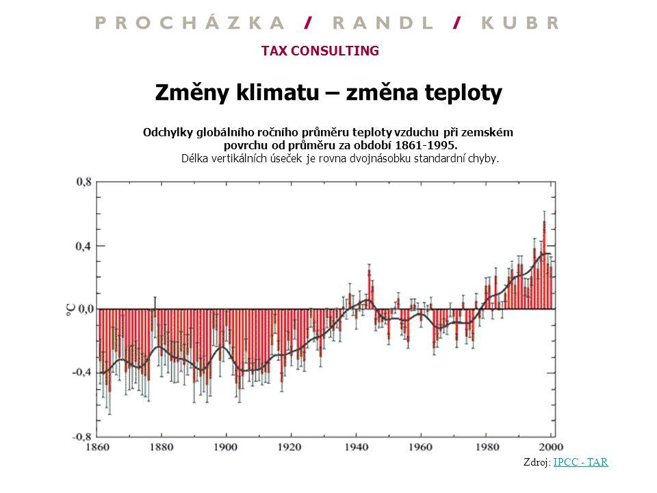 TAX CONSULTING Změny klimatu – změna teploty Odchylky globálního ročního průměru teploty vzduchu při zemském povrchu od průměru za období 1861-1995. D