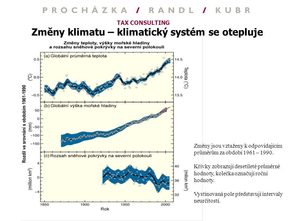 TAX CONSULTING Změny klimatu – klimatický systém se otepluje Změny jsou vztaženy k odpovídajícím průměrům za období 1961 – 1990. Křivky zobrazují dese