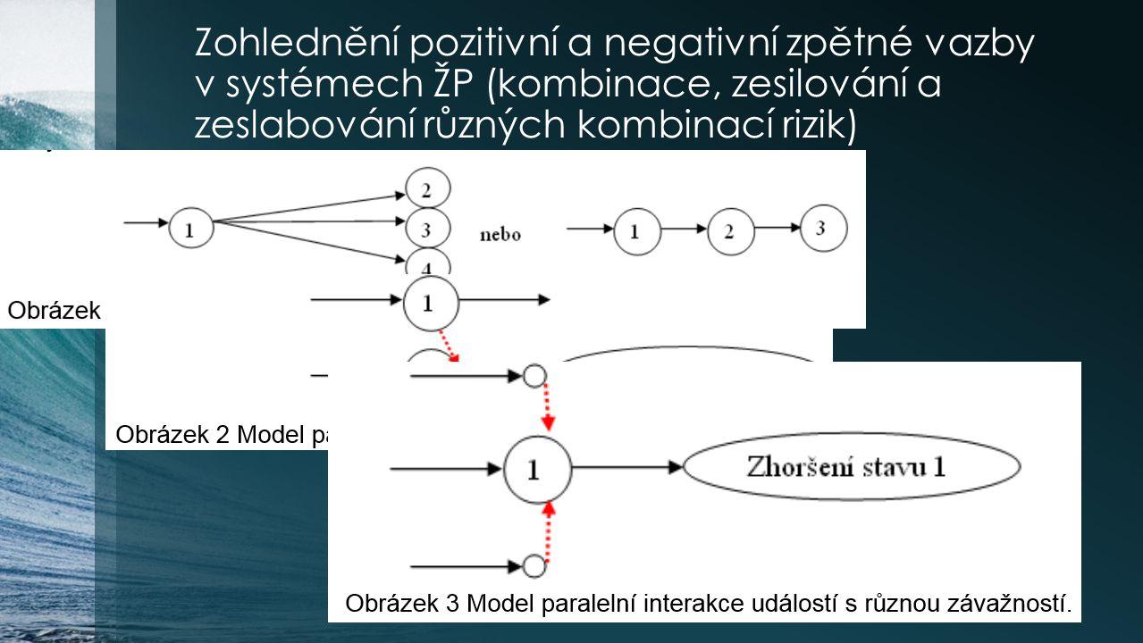 Zohlednění pozitivní a negativní zpětné vazby v systémech ŽP (kombinace, zesilování a zeslabování různých kombinací rizik)