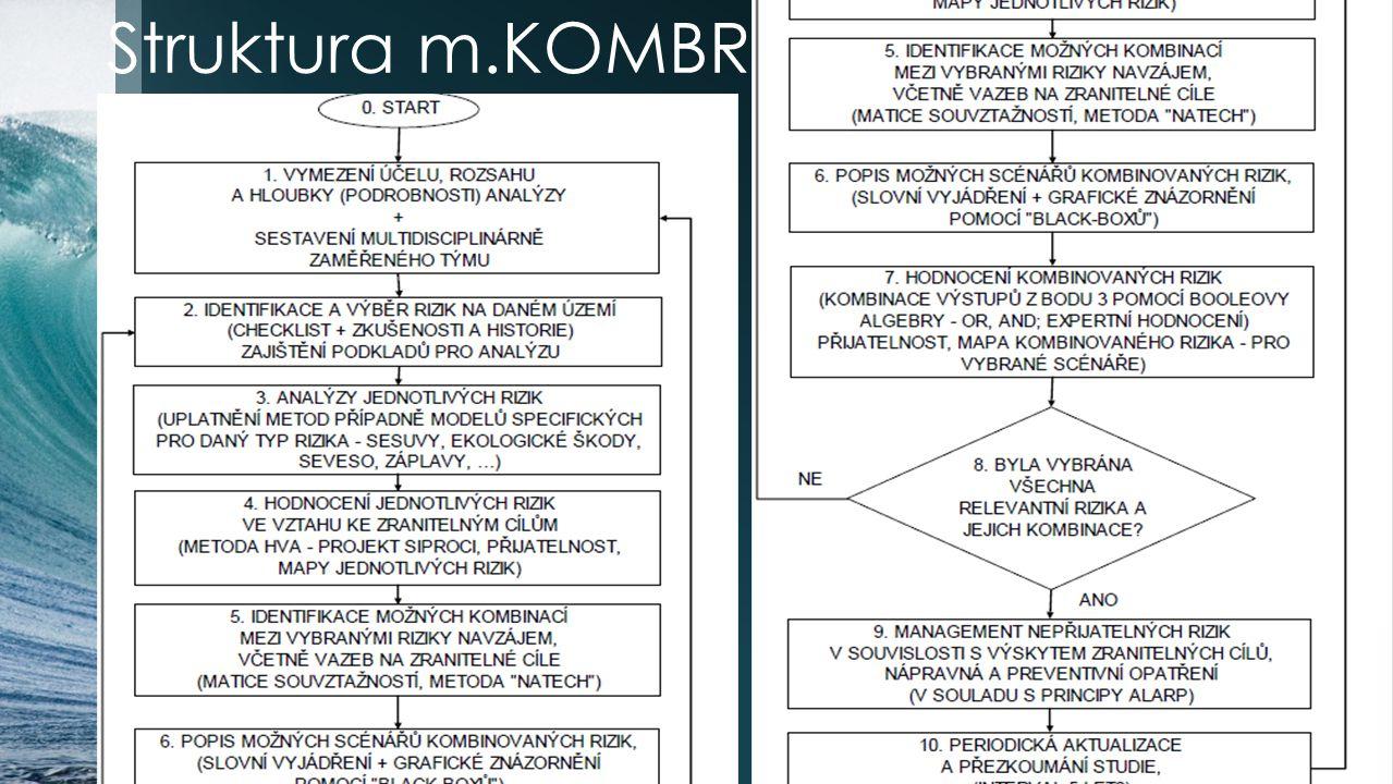 Struktura m.KOMBR