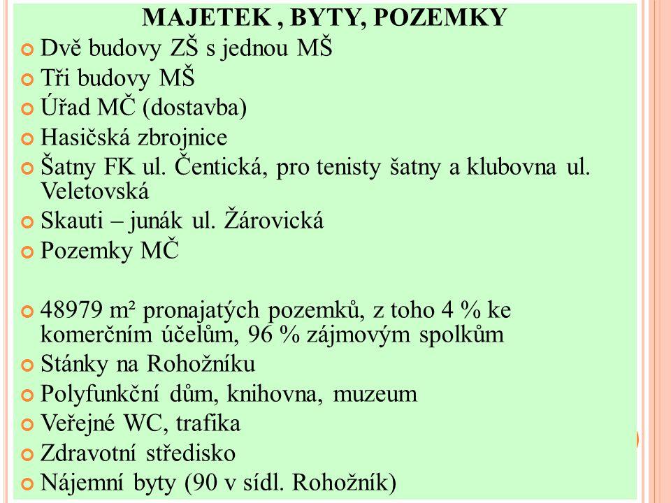 MAJETEK, BYTY, POZEMKY Dvě budovy ZŠ s jednou MŠ Tři budovy MŠ Úřad MČ (dostavba) Hasičská zbrojnice Šatny FK ul. Čentická, pro tenisty šatny a klubov