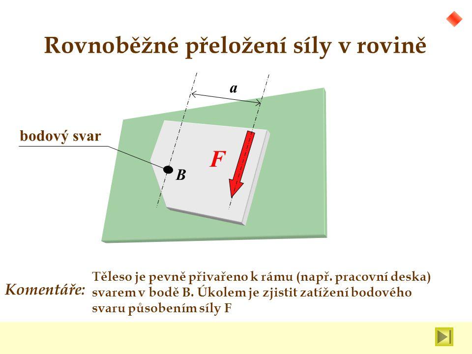 x y Síla F je přesunuta do místa bodového svaru (F´).