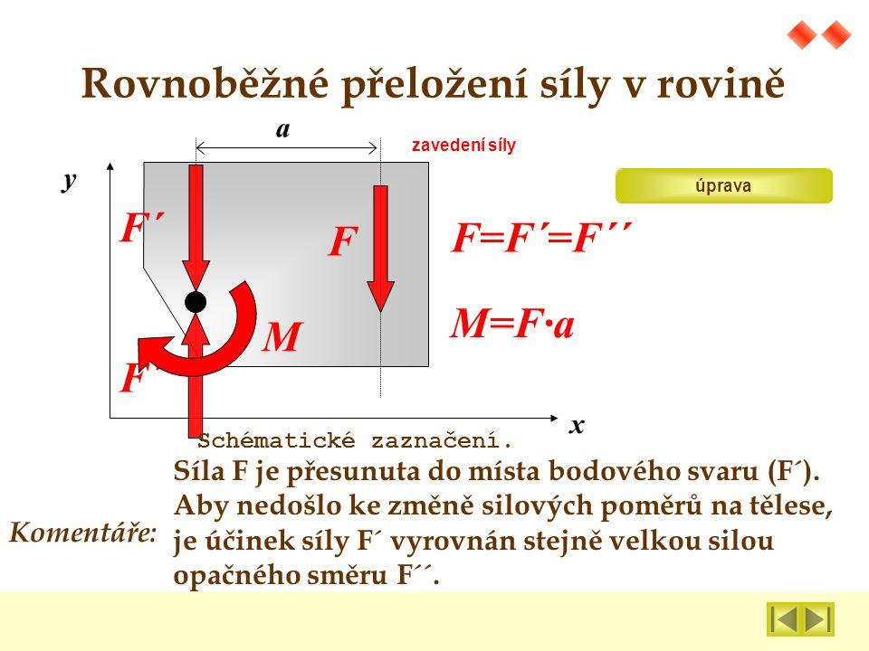 Účinek síly F na bodový svar je : síla F´ = F Moment silové dvojce M=F∙a Komentáře: Rovnoběžné přeložení síly v rovině F´ M F=F´=F´´ M=F∙a x y