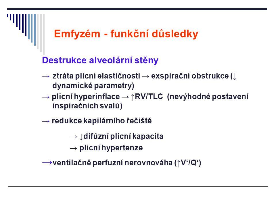 Emfyzém - funkční důsledky Destrukce alveolární stěny → ztráta plicní elastičnosti → exspirační obstrukce (↓ dynamické parametry) → plicní hyperinflac