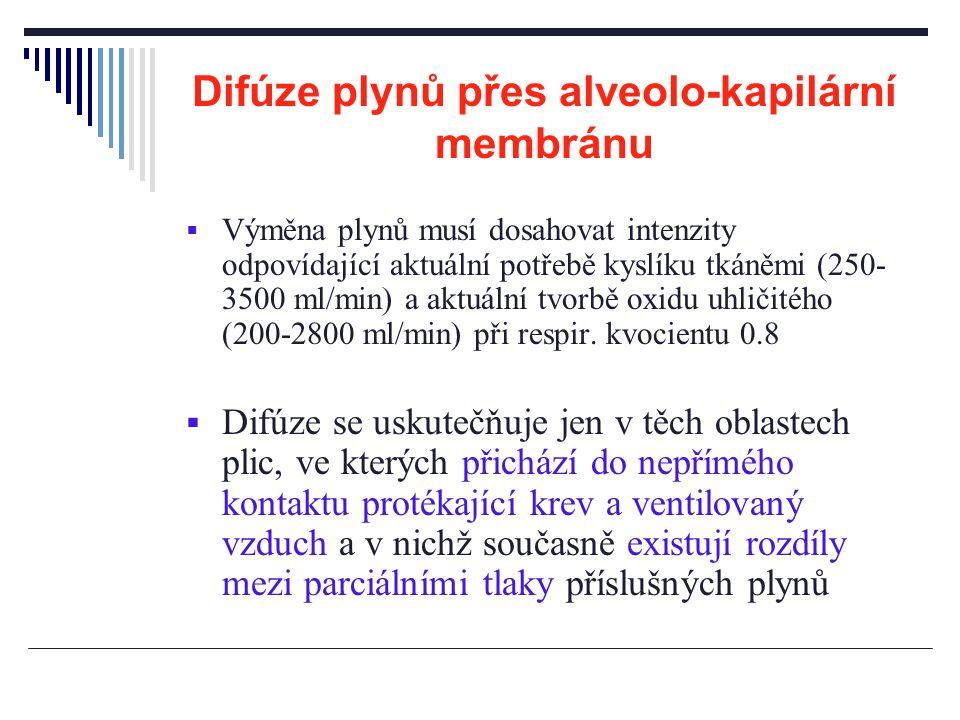 Difúze plynů přes alveolo-kapilární membránu  Výměna plynů musí dosahovat intenzity odpovídající aktuální potřebě kyslíku tkáněmi (250- 3500 ml/min)