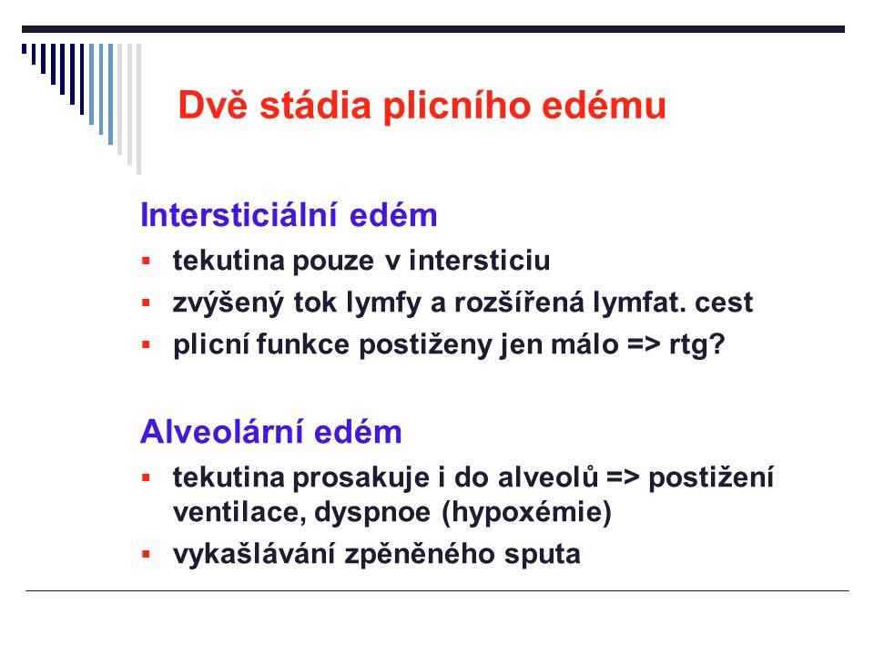 Dvě stádia plicního edému Intersticiální edém  tekutina pouze v intersticiu  zvýšený tok lymfy a rozšířená lymfat. cest  plicní funkce postiženy je