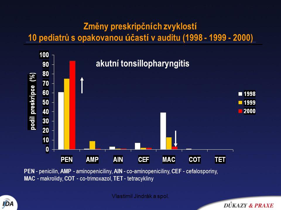 Vlastimil Jindrák a spol. Změny preskripčn í ch zvyklost í 10 pediatrů s opakovanou ú čast í v auditu (1998 - 1999 - 2000) akutní tonsillopharyngitis