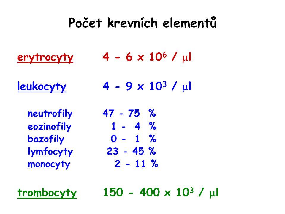 Počet krevních elementů erytrocyty4 - 6 x 10 6 /  l leukocyty4 - 9 x 10 3 /  l neutrofily47 - 75 % eozinofily 1 - 4 % bazofily 0 - 1 % lymfocyty 23