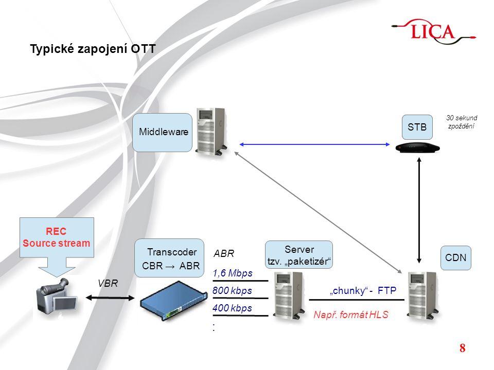 REC Source stream VBR CBR → ABR 1,6 Mbps 800 kbps 400 kbps : Transcoder ABR Server tzv.