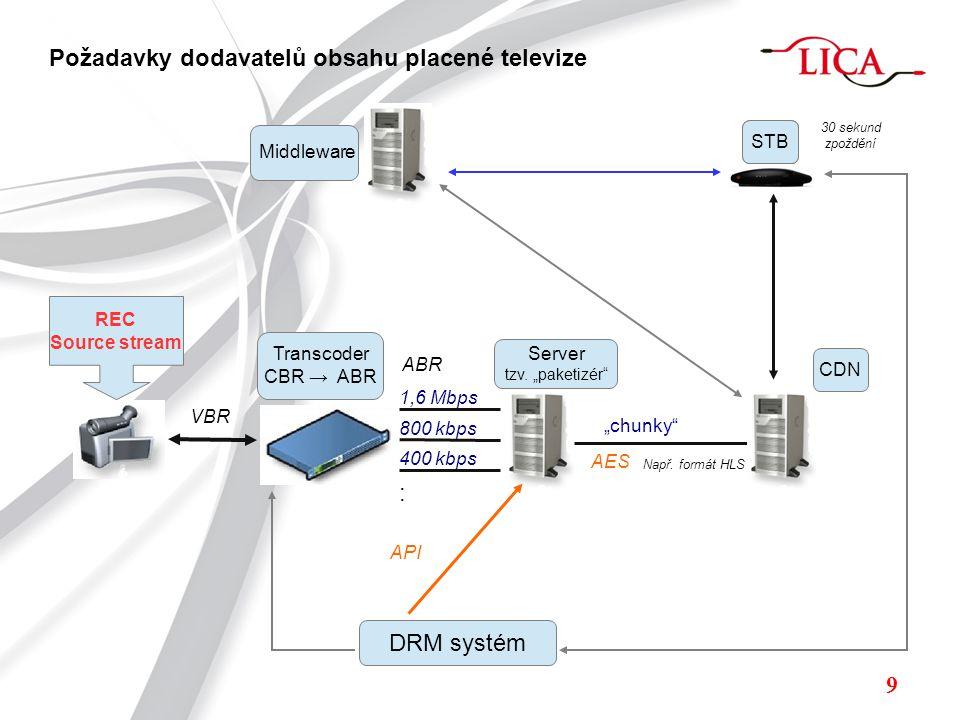 REC Source stream VBR 1,6 Mbps 800 kbps 400 kbps : Transcoder CBR → ABR ABR Server tzv.