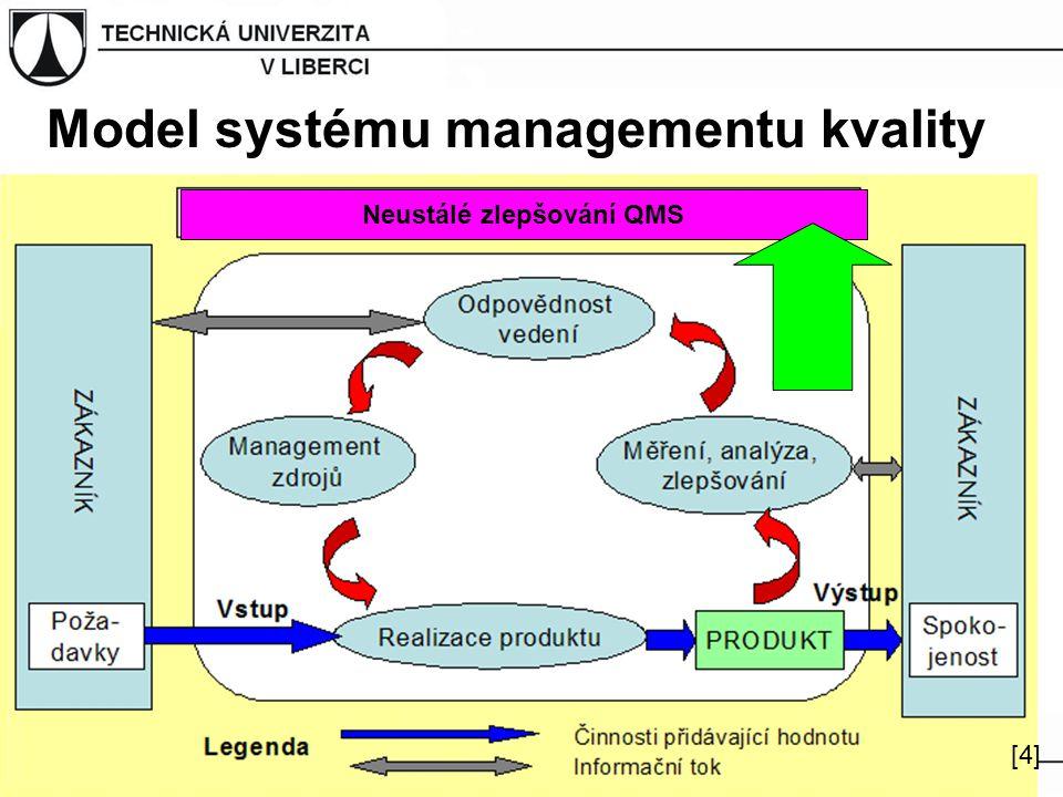 Model systému managementu kvality [4][4] Neustálé zlepšování QMS